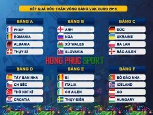 Kết quả bốc thăm VCK EURO 2016