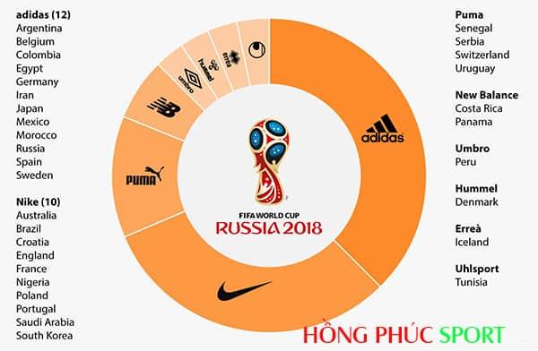 Cuộc cạnh tranh thương hiệu ở World Cup 2018.