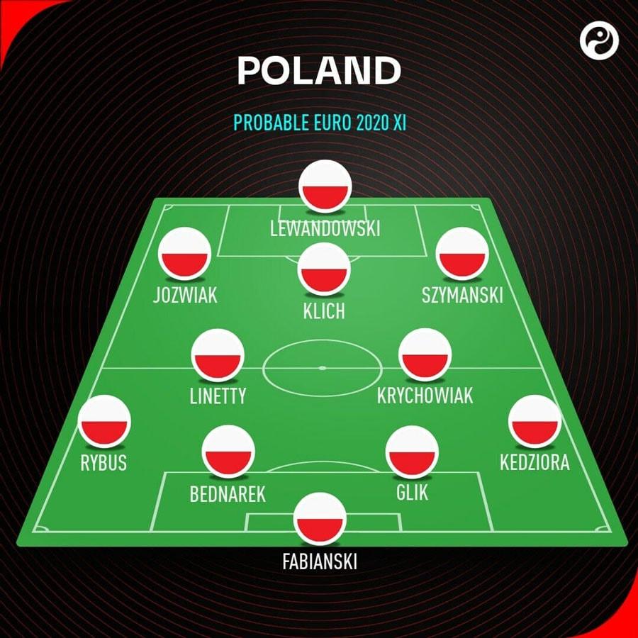 So-do-chien-thuat-tuyen-Ba-Lan-Euro-2021